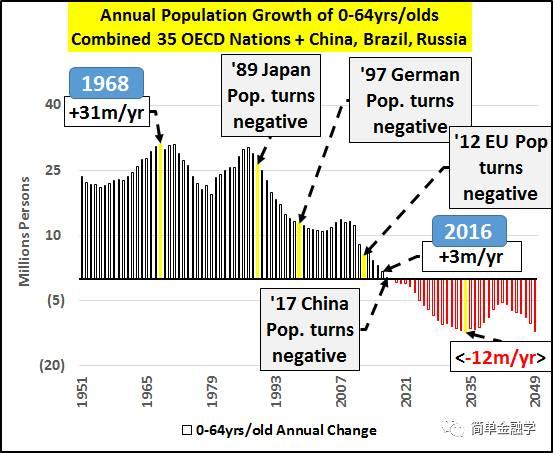 中国、俄罗斯和巴西国内0岁至64岁人口总量-为何中国不可能被取代